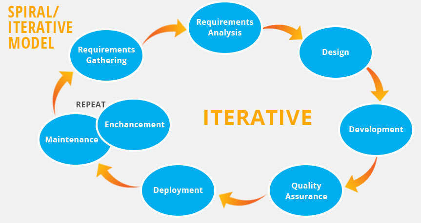 Methodology iterative model ccuart Images